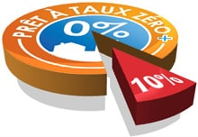 Ptz 10 d 39 exclus partir de 2012 pas le pr t l for Le pret accession sociale